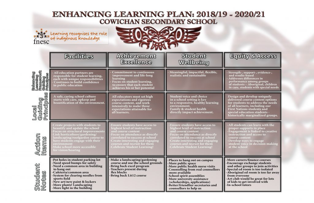 School Strategic Plan for Enhancing Learning « Cowichan Secondary School